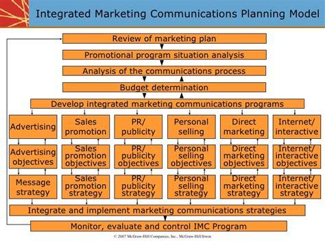 Integrated Marketing Communications Plan Template by Integrated Marketing Communications