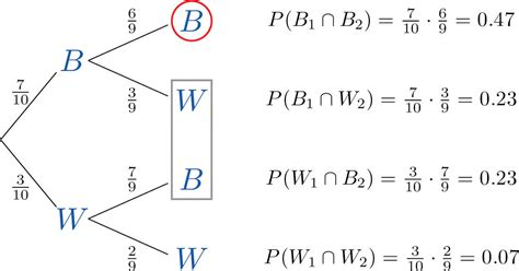 Conditional Probability Independent Events Statwiki