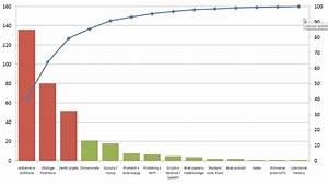Wykres Pareto W Excel 2007 2010