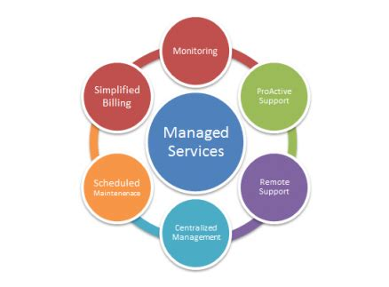 Why Managed Services Is The Right Approach To Cloud Computing?