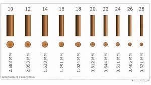 Jewelry Making Wire Gauge Chart