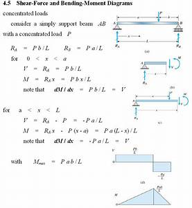 29 Draw The Shear Diagram For The Beam  Follow The Sign
