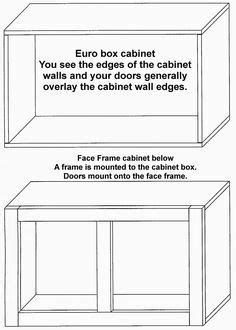 Cabinets Type Example: Full overlay, partial overlay