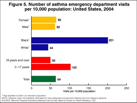 bureau of statistics united states products health e stats asthma prevalence 2003 2005