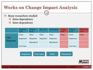 change impact assessment template - quantitative functional change impact analysis in activity