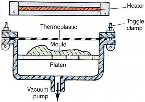 Fabrication Of Plastics.