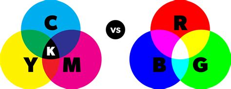 Review of CMYK vs RGB for Print