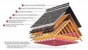 Most Important Part Of A Roof
