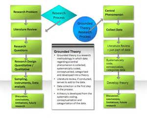 Grounded Theory Research Examples