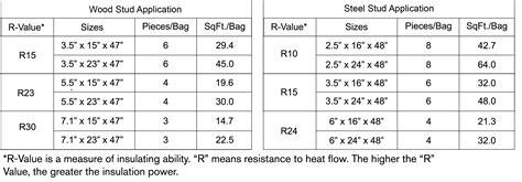 ultrabatt insulation thermafiber