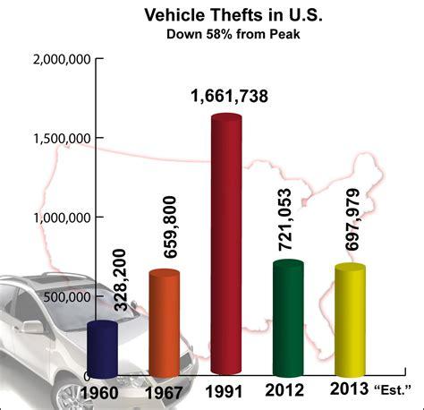 crime bureau nicb celebrates 30 th anniversary of spots vehicle