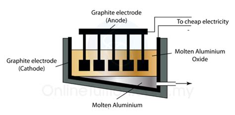 industrial applications  electrolysis spm chemistry