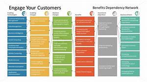 Ppt Benefit Dependency Network