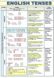 English Grammar Tense  English Lessons
