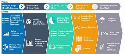 Risk Complacency Practices Management Peril Wyman Oliver