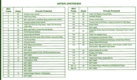 ford expedition battery fuse box diagram circuit