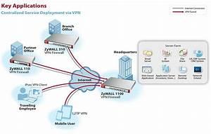 Zyxel Next Generation Vpn Firewall With 2 Wan  1 Opt  4