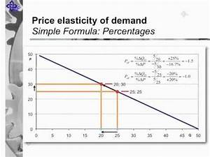 Price Elasticity of Demand - YouTube