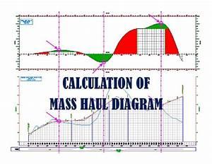 Mass Haul Diagram Tutorial By Mohamad Kelana
