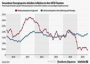 Prozentuale Veränderung Berechnen : infografik gesunkene energiepreise dr cken inflation in den oecd staaten statista ~ Themetempest.com Abrechnung