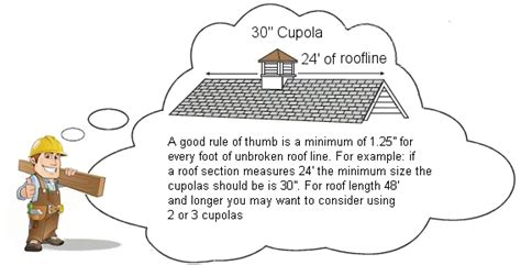 Right Size Cupola