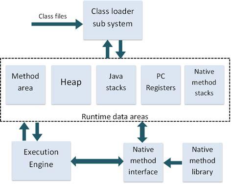 Java Virtual Machine (jvm) Architecture