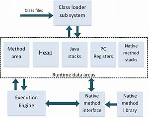 Java Virtual Machine  Jvm  Architecture