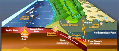 cascadia earthquake  city  lake oswego