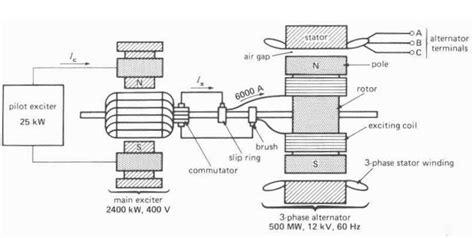 ac generator diagram electricalengineering eee