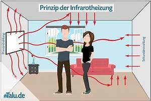 Infrarotheizung Kosten Erfahrung : infrarotheizung vor nachteile und langfristige kosten ~ Markanthonyermac.com Haus und Dekorationen