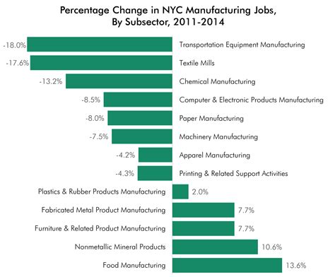 Manufacturing In Nyc A Snapshot  Center For An Urban