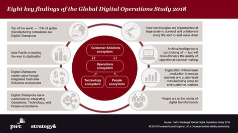 Asia Pacific manufacturing companies champion digital