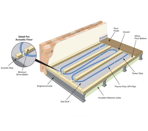 Engineered Floor Joists Uk by Underfloor Heating Suspended Flooring
