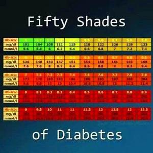 A1c Average Blood Sugar Chart A1c Conversion Chart How To Cure Diabetes Naturally