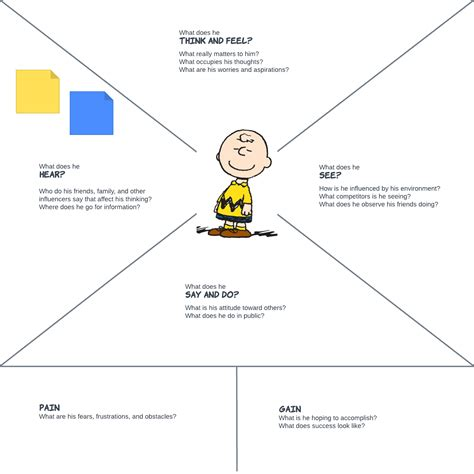 empathy map template empathy maps create connection drive success lucidchart