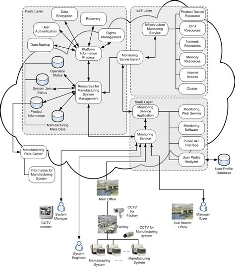 cloud monitoring architecture  cctv cameras