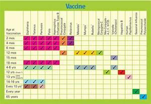 Immunizations When Does My Baby Get Their Shots