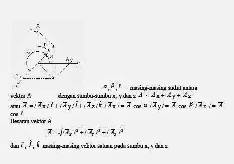 fisika untuk sma kelas x revisi 2016 rumus lengkap besaran dan satuan mata pelajaran fisika