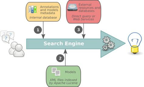 Search Engine. The Biomodels Database Search Engine