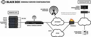 Console Servers  Network Solutions