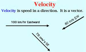 Velocity Physics velocity and acceleration  Acceleration Physics