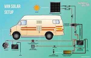 Complete Van Life Solar System For Under  1000