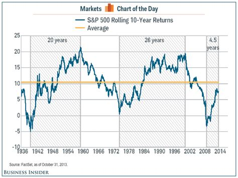 S&p 500 Rolling 10-year Returns