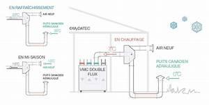 Puit Canadien Avis : bypass automatique avec cran tactile mydatec kit ~ Premium-room.com Idées de Décoration