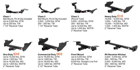 Curt Class 3 Trailer Hitch 13650 For Ford Escape/mazda