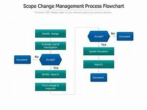 Scope Change Management Process Flowchart