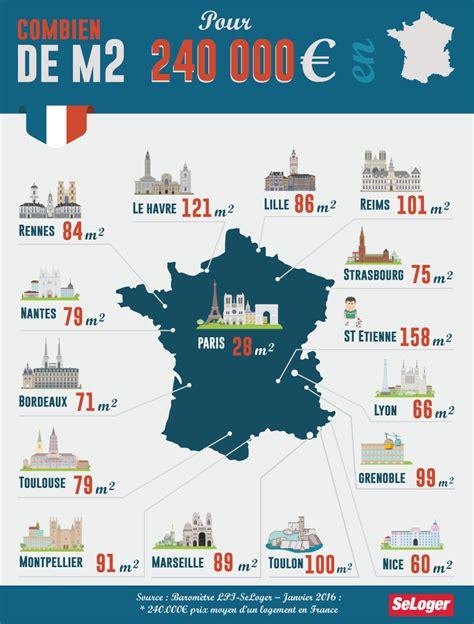 Quelle Surface Pouvezvous Acheter, En France, Pour 240