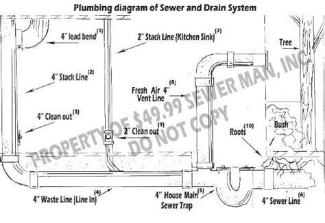 52 Floor Drain Diagram Basement, Basement Floor Drains