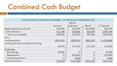 Unique Cash Budget Template Ornament - Resume Template ...