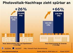Kosten Photovoltaik 2017 : photovoltaik solaranlagen so g nstig wie nie ~ Frokenaadalensverden.com Haus und Dekorationen
